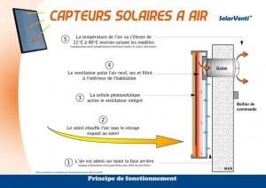 fonctionnement du capteur solaire à air